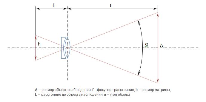 Оптическая схема получения изображения на матрице
