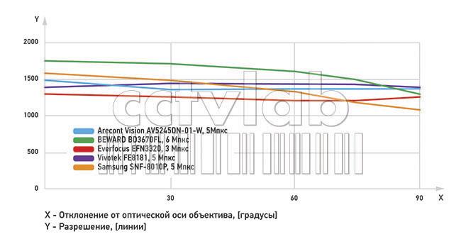 График распределения разрешения IP-камер Fisheye в поле зрения (абсолютные значения)